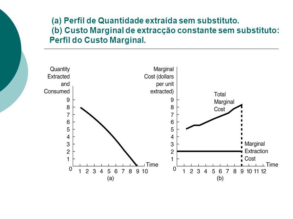 (a) Perfil de Quantidade extraída sem substituto