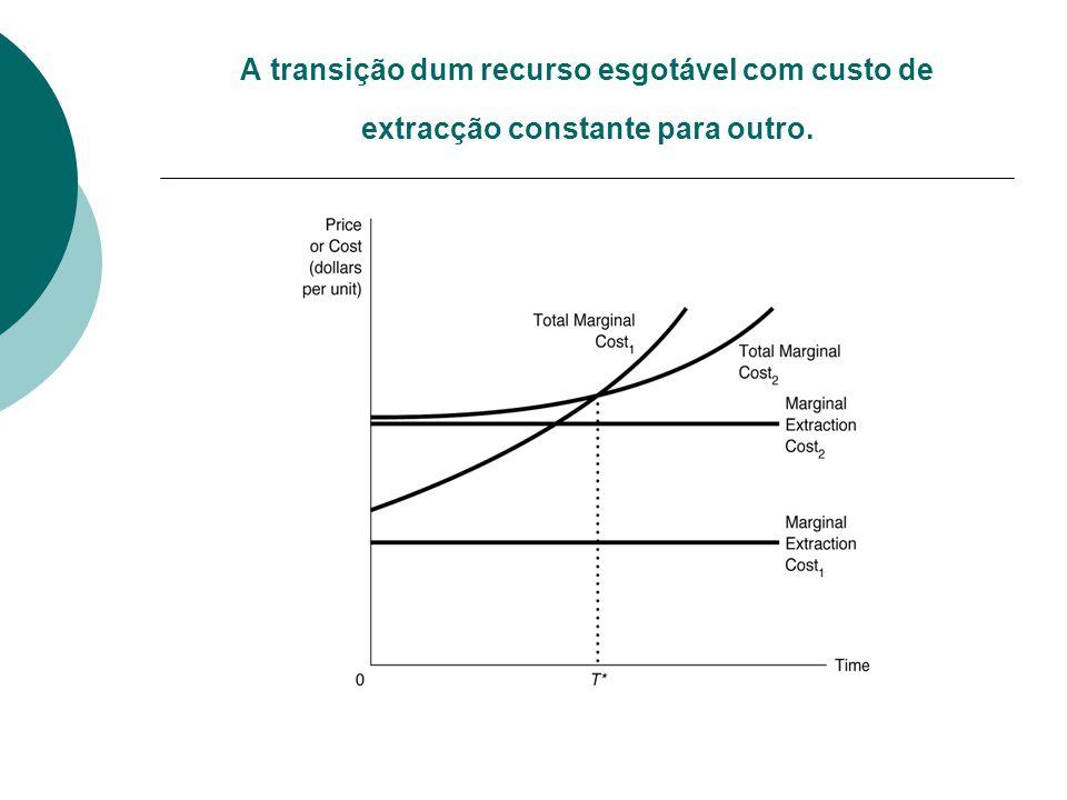 A transição dum recurso esgotável com custo de extracção constante para outro.
