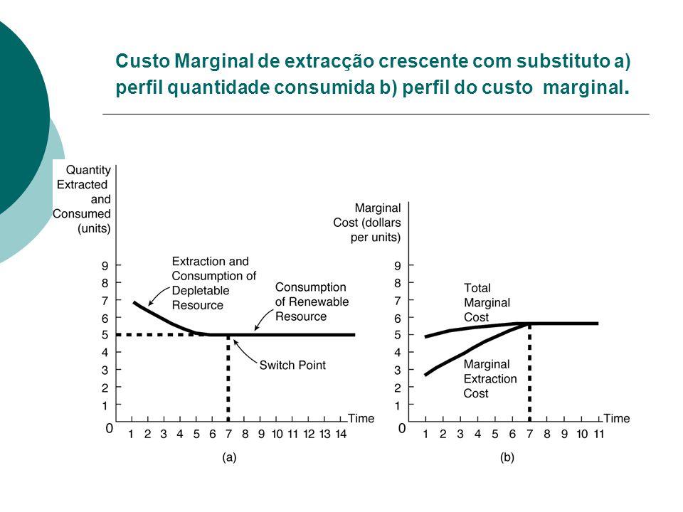 Custo Marginal de extracção crescente com substituto a) perfil quantidade consumida b) perfil do custo marginal.