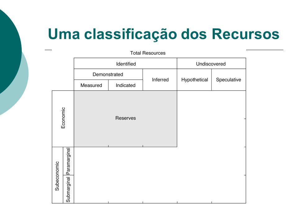 Uma classificação dos Recursos