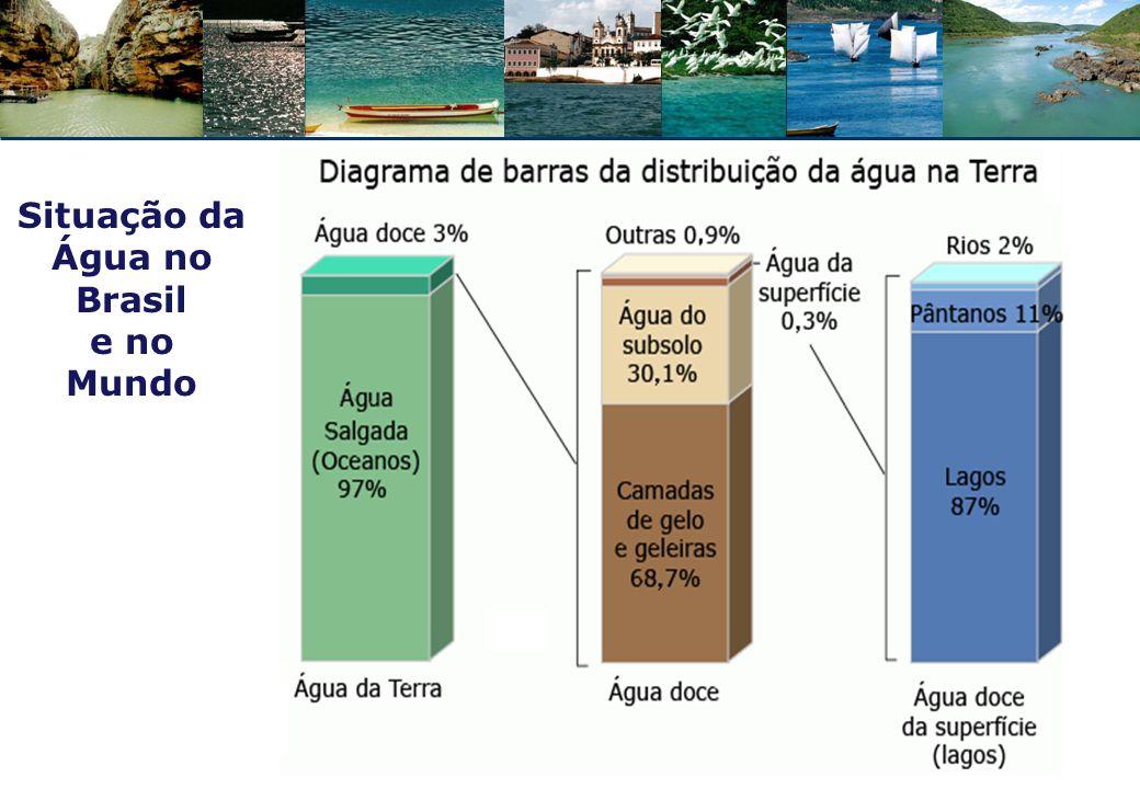 Situação da Água no Brasil