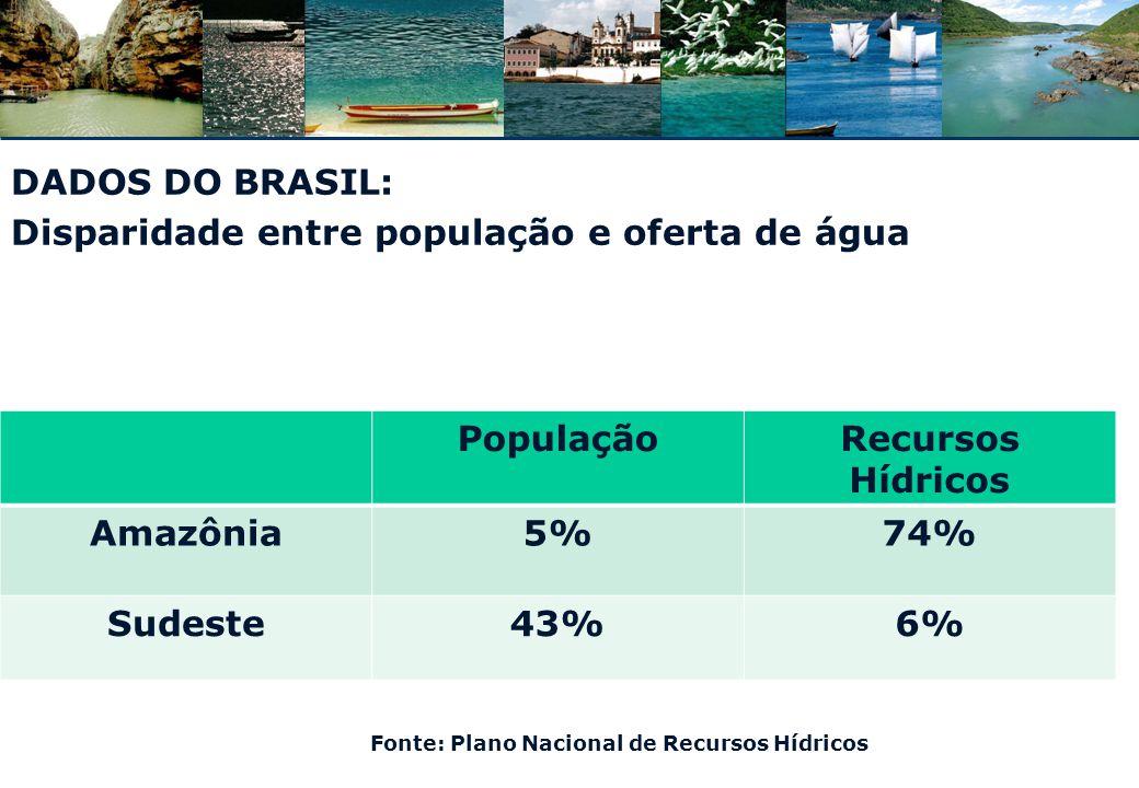 Fonte: Plano Nacional de Recursos Hídricos