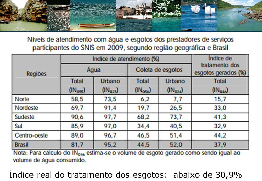 Índice real do tratamento dos esgotos: abaixo de 30,9%