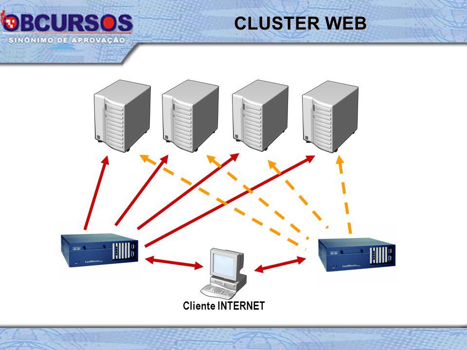 CLUSTER WEB Cliente INTERNET