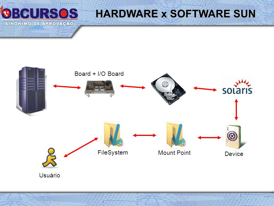 HARDWARE x SOFTWARE SUN