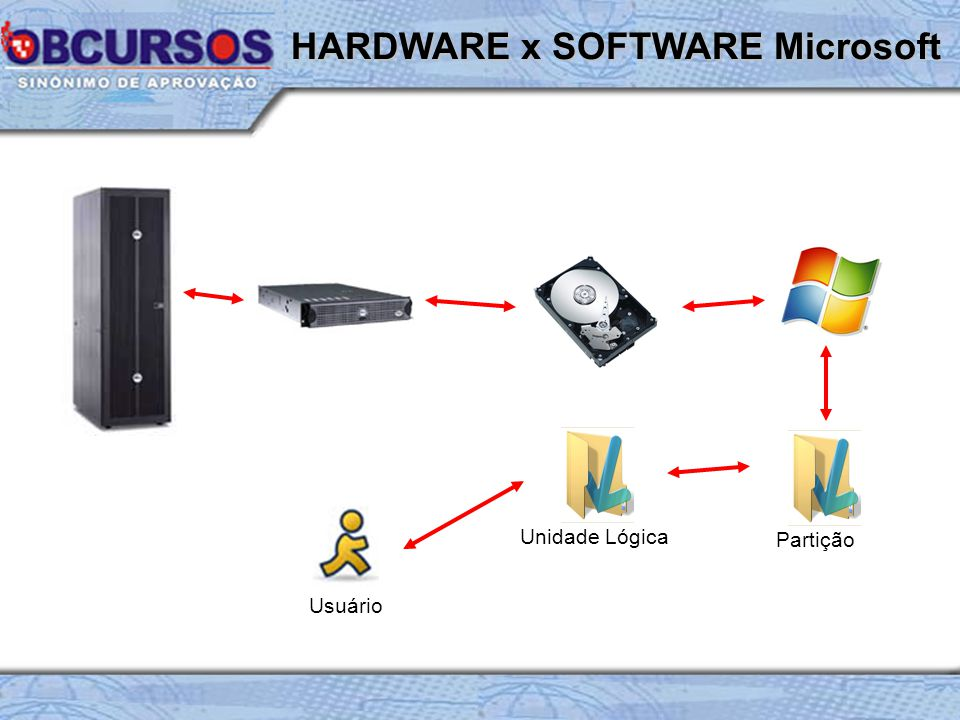 HARDWARE x SOFTWARE Microsoft