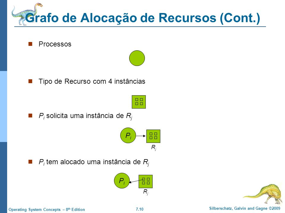 Grafo de Alocação de Recursos (Cont.)