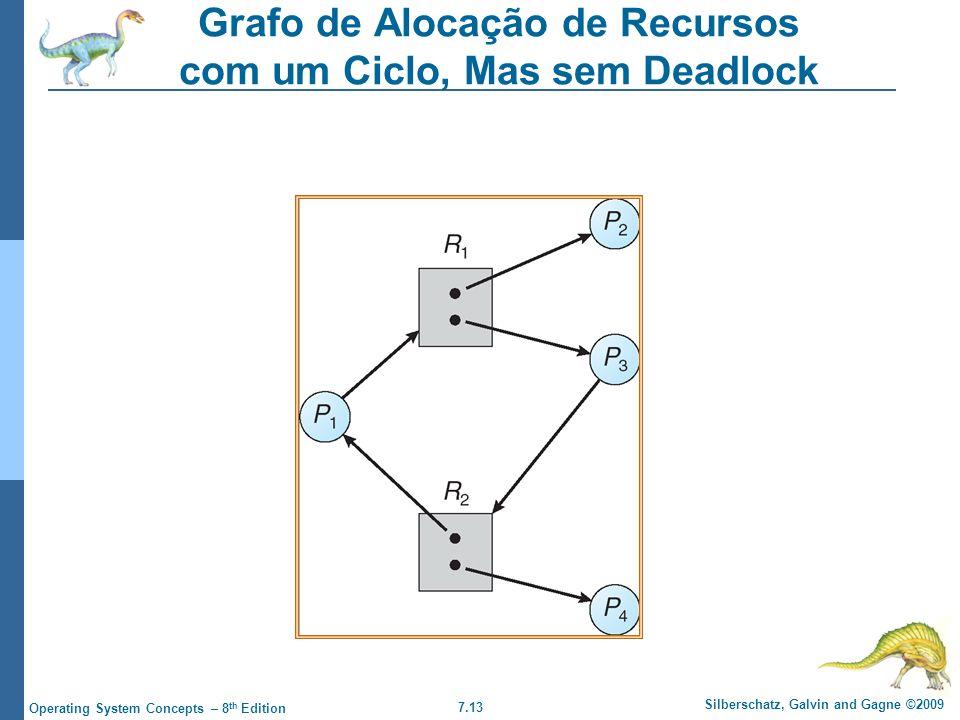 Grafo de Alocação de Recursos com um Ciclo, Mas sem Deadlock