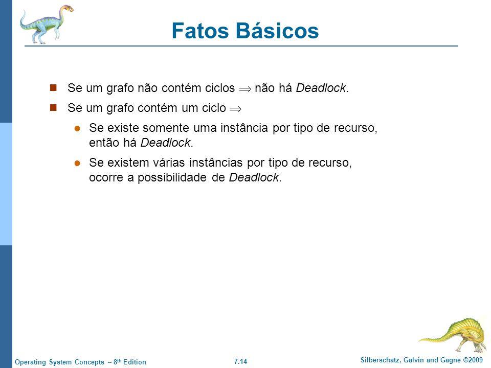 Fatos Básicos Se um grafo não contém ciclos  não há Deadlock.