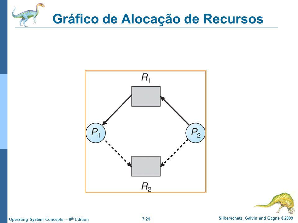 Gráfico de Alocação de Recursos