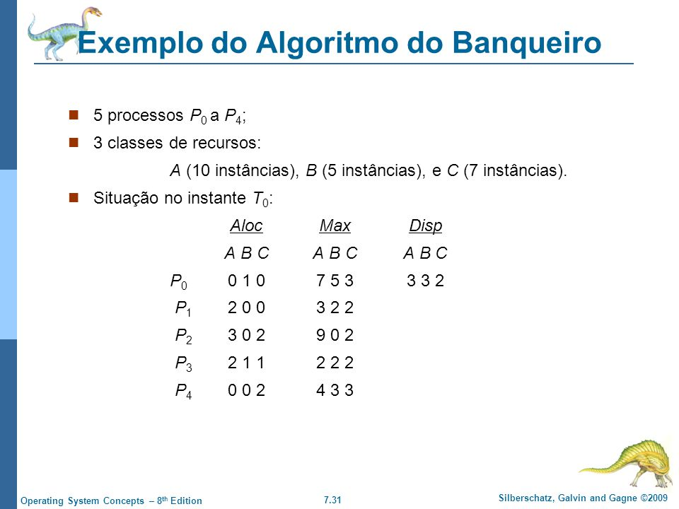 Exemplo do Algoritmo do Banqueiro