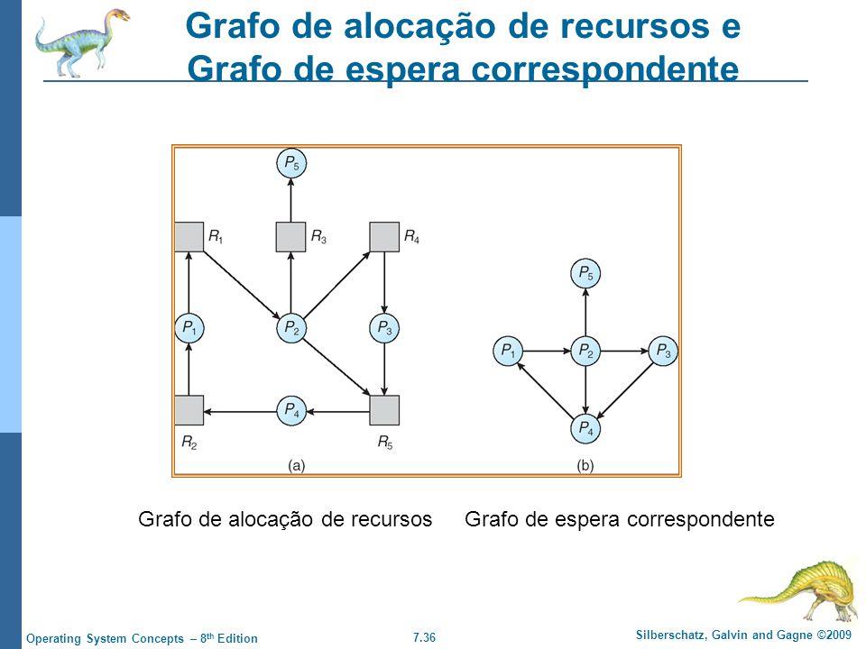 Grafo de alocação de recursos e Grafo de espera correspondente