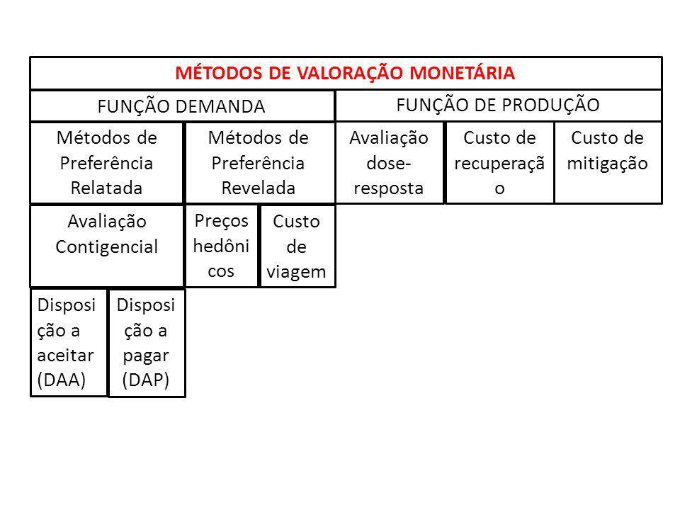 MÉTODOS DE VALORAÇÃO MONETÁRIA