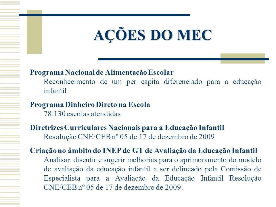 AÇÕES DO MEC Programa Nacional de Alimentação Escolar