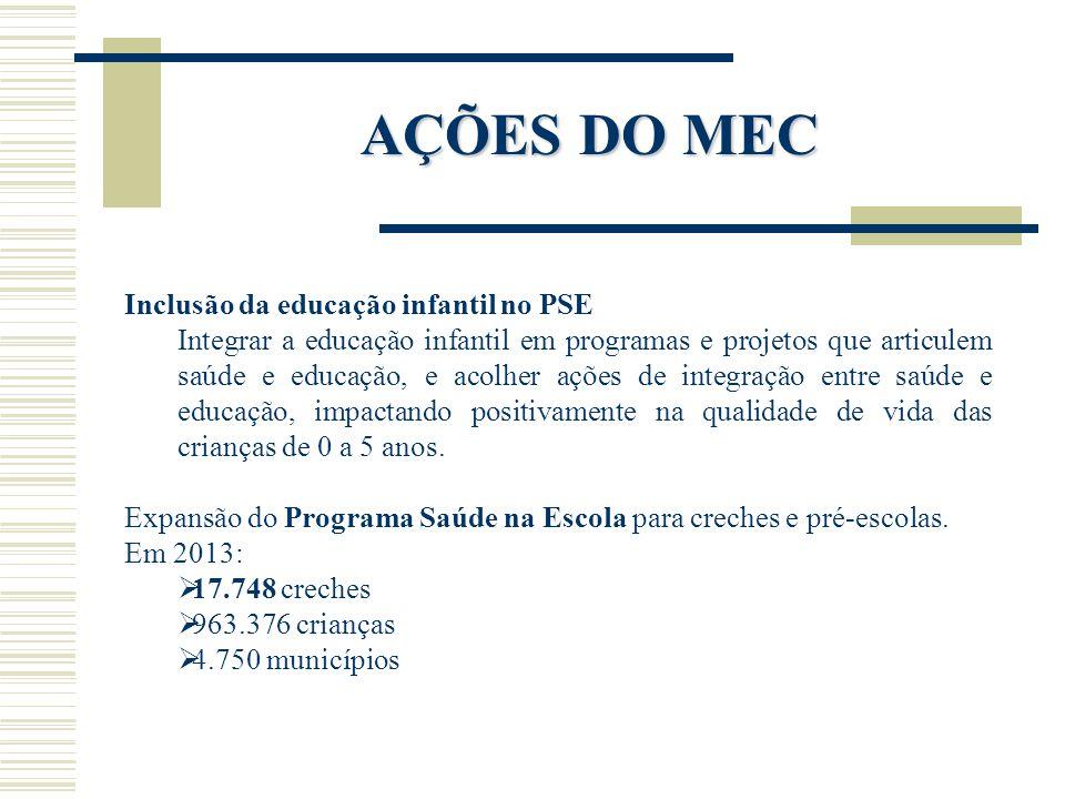 AÇÕES DO MEC Inclusão da educação infantil no PSE