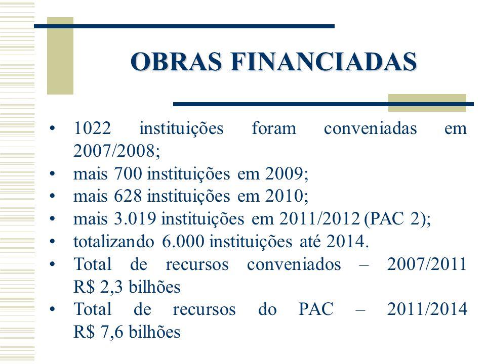 OBRAS FINANCIADAS 1022 instituições foram conveniadas em 2007/2008;