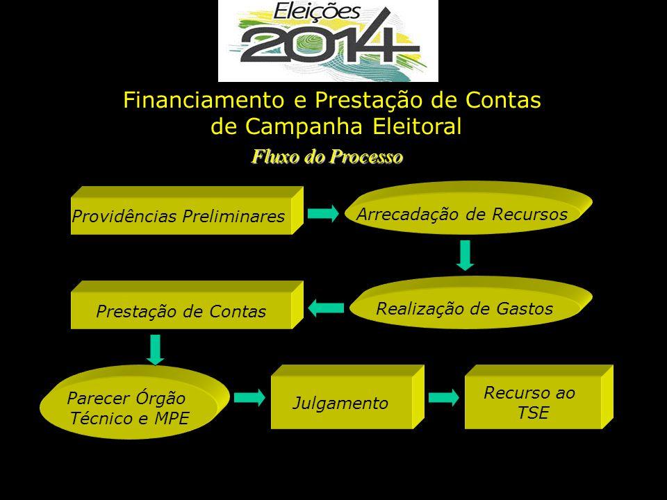 Financiamento e Prestação de Contas de Campanha Eleitoral
