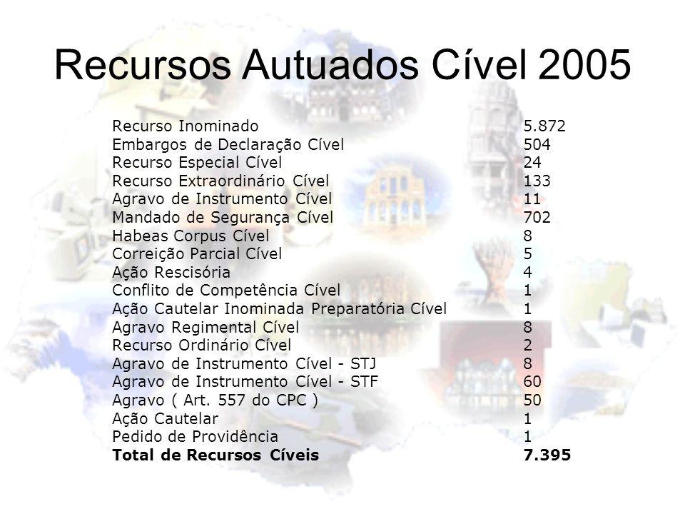 Recursos Autuados Cível 2005