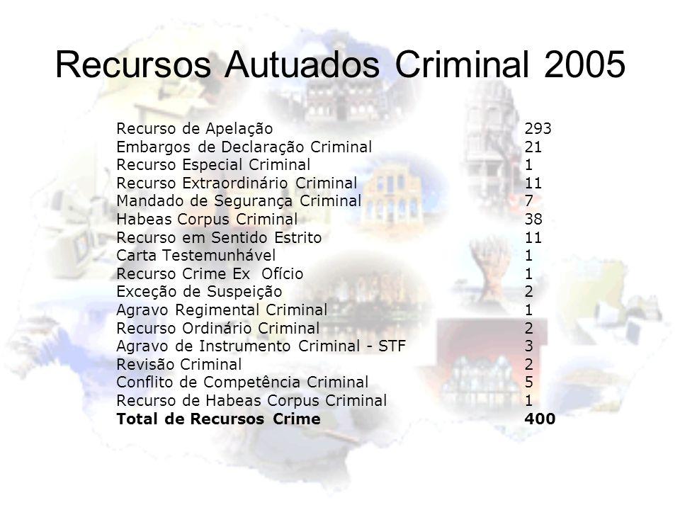 Recursos Autuados Criminal 2005