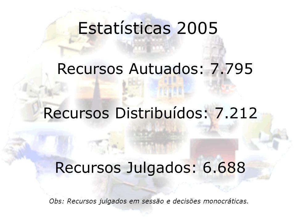 Estatísticas 2005 Recursos Autuados: 7.795