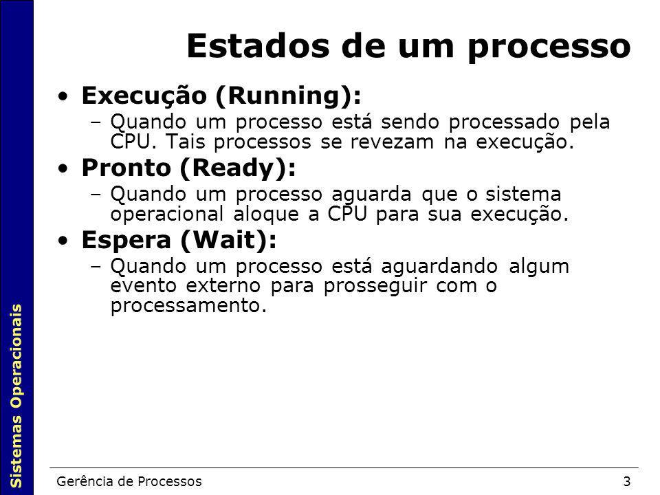 Estados de um processo Execução (Running): Pronto (Ready):