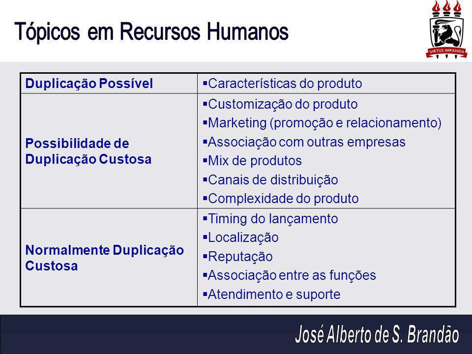 Duplicação Possível Características do produto. Possibilidade de Duplicação Custosa. Customização do produto.