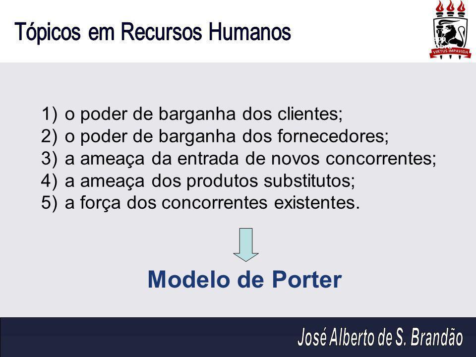 Modelo de Porter o poder de barganha dos clientes;