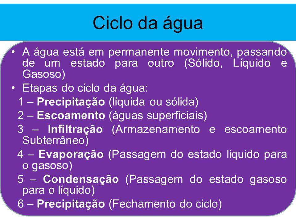Ciclo da água A água está em permanente movimento, passando de um estado para outro (Sólido, Líquido e Gasoso)