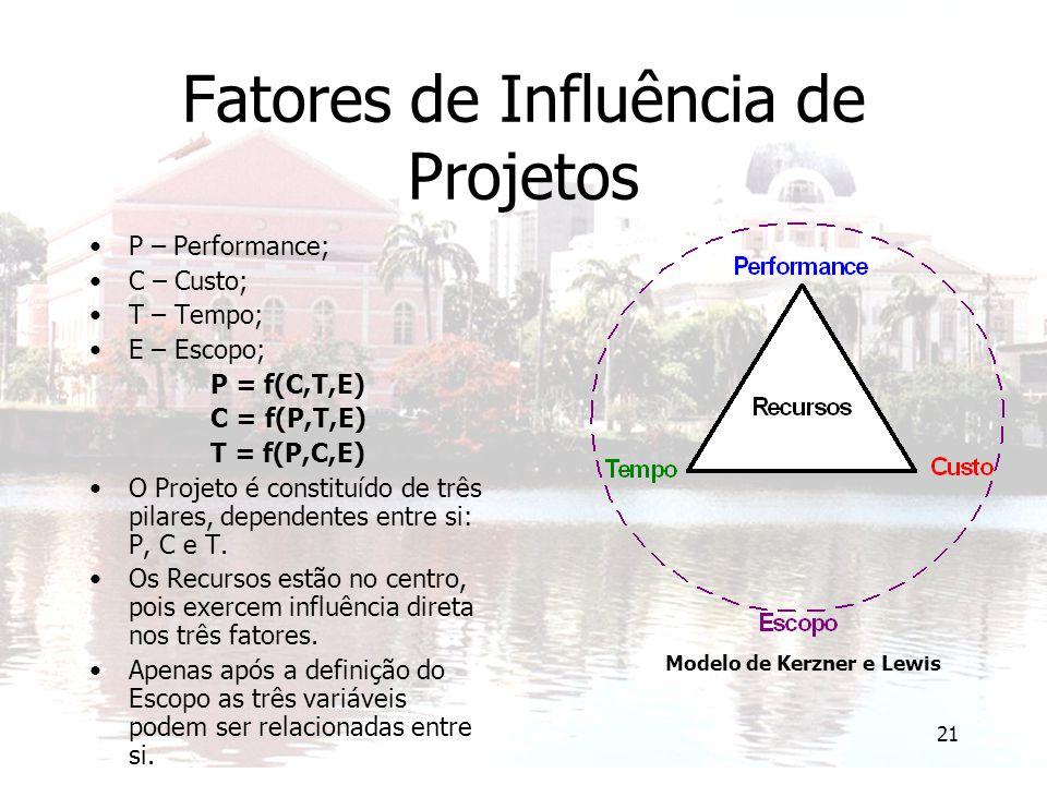 Fatores de Influência de Projetos
