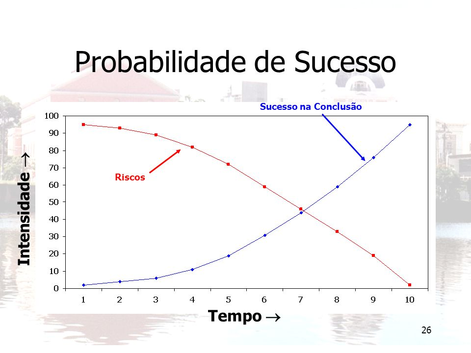 Probabilidade de Sucesso