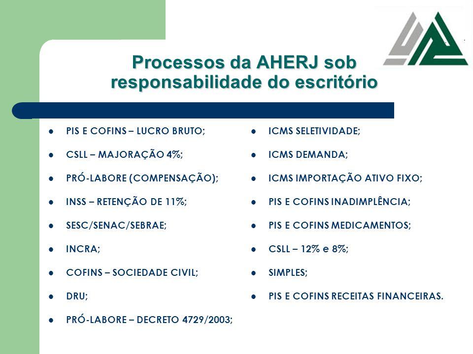 Processos da AHERJ sob responsabilidade do escritório