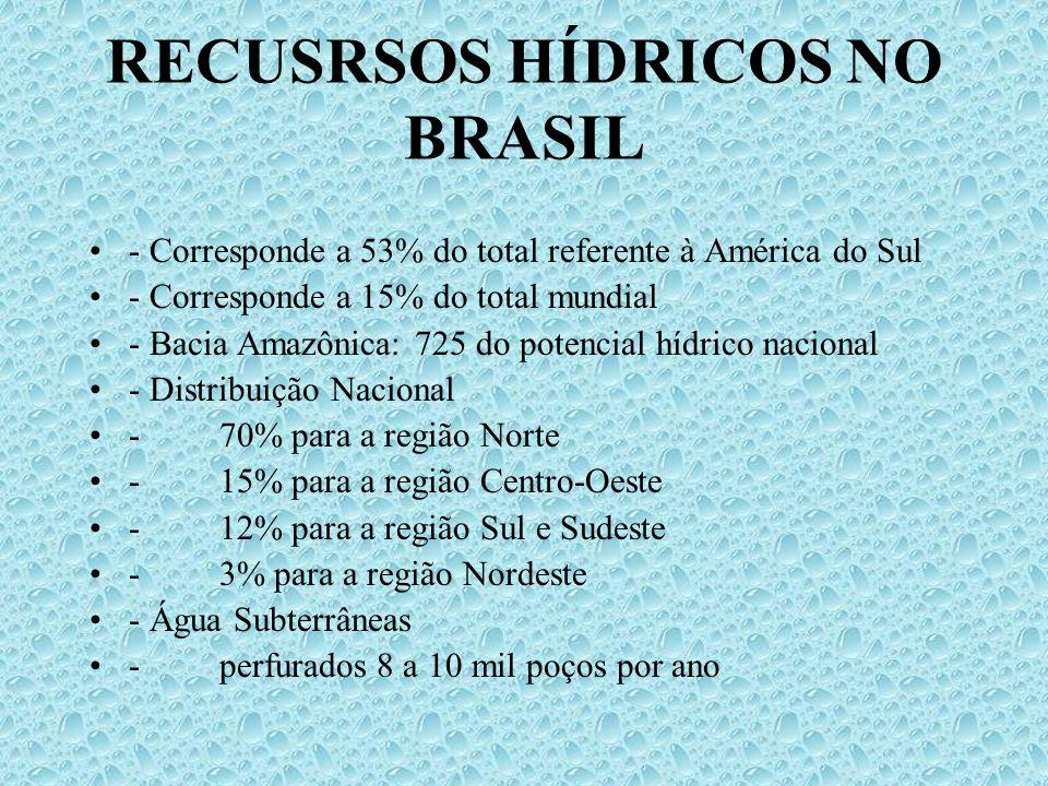 RECUSRSOS HÍDRICOS NO BRASIL