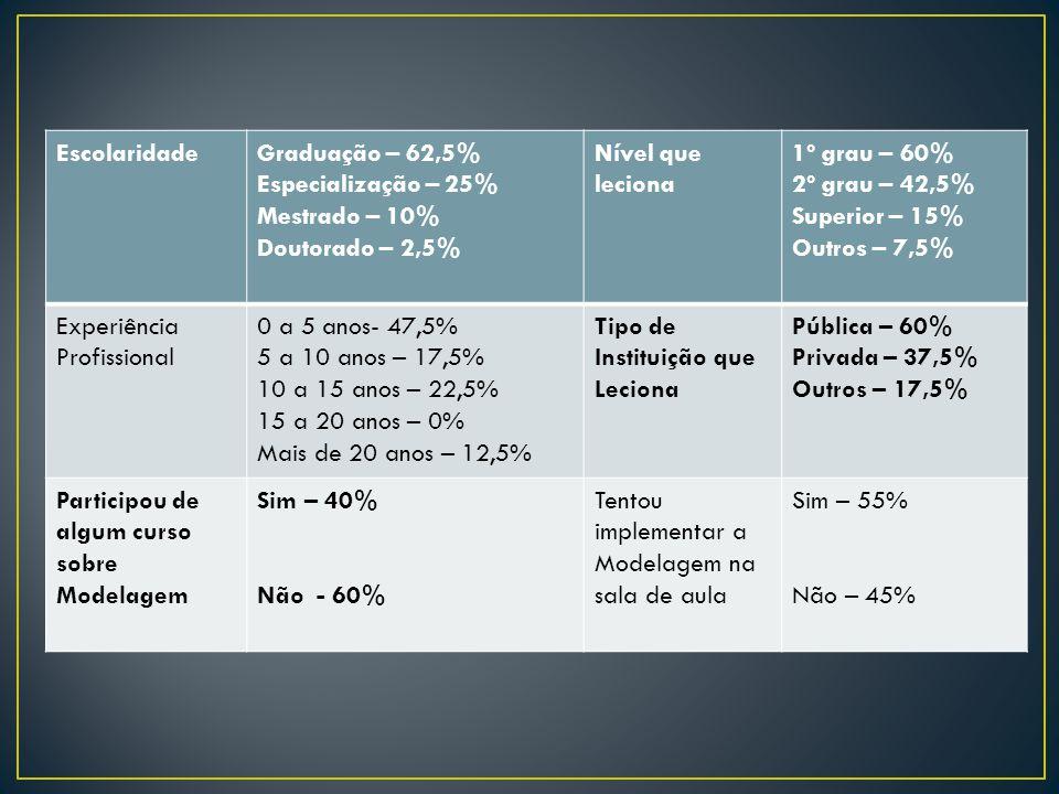 Escolaridade Graduação – 62,5% Especialização – 25% Mestrado – 10% Doutorado – 2,5% Nível que leciona.