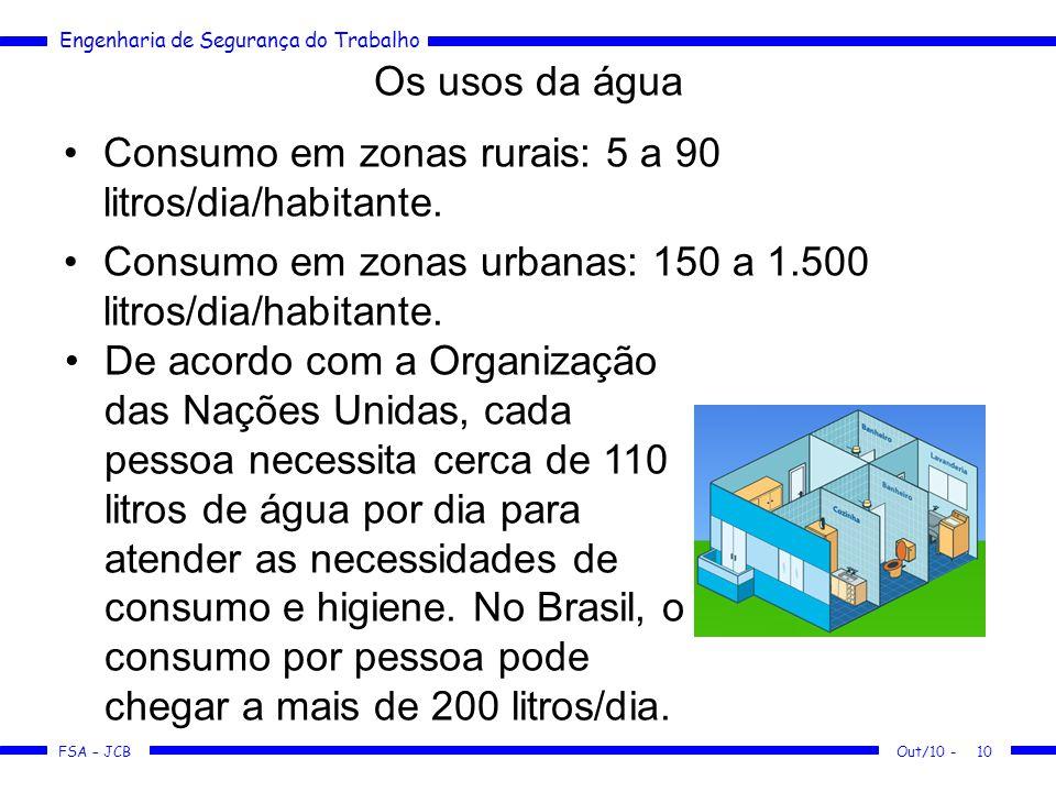 Consumo em zonas rurais: 5 a 90 litros/dia/habitante.