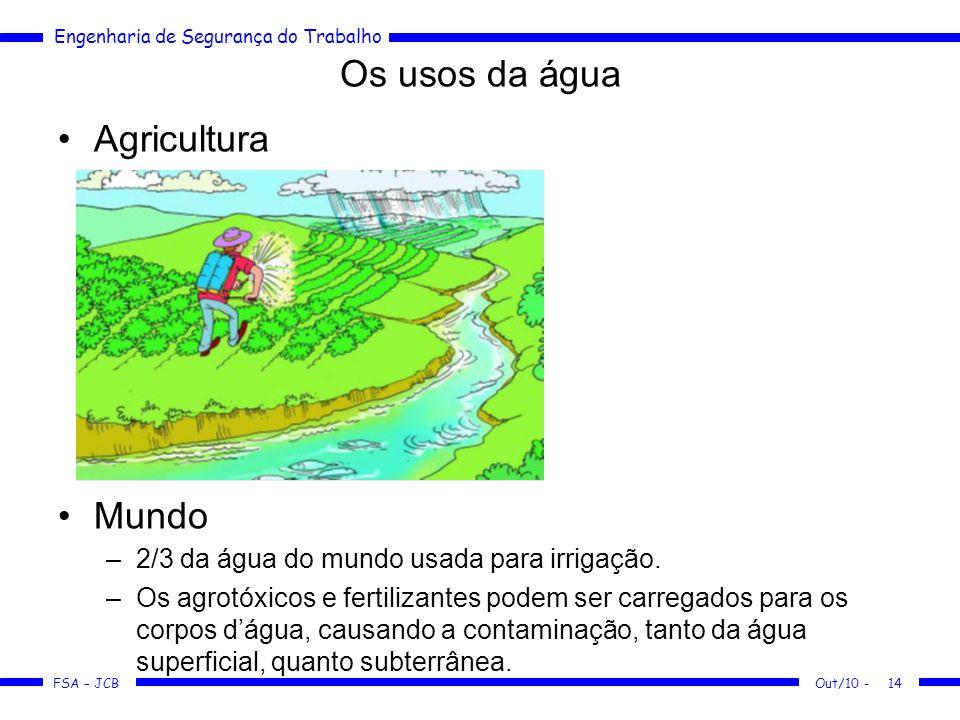 Os usos da água Agricultura Mundo