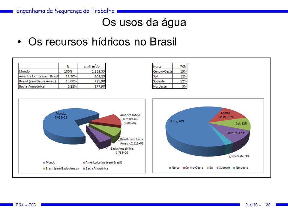 Os recursos hídricos no Brasil