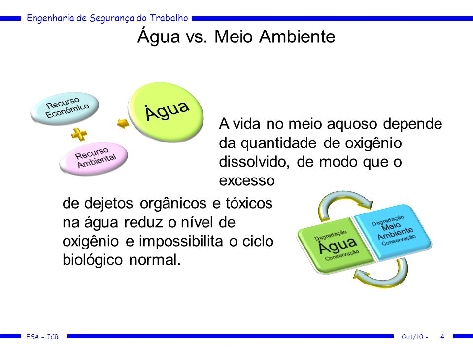 Água vs. Meio Ambiente Recurso Econômico. Recurso Ambiental. Água.