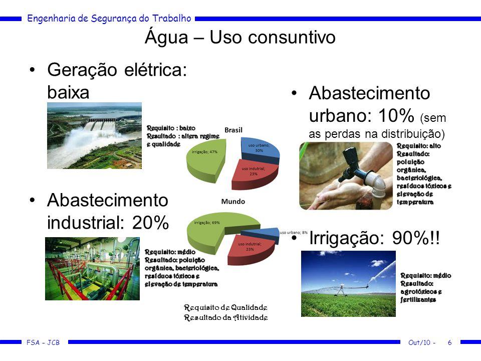 Abastecimento urbano: 10% (sem as perdas na distribuição)