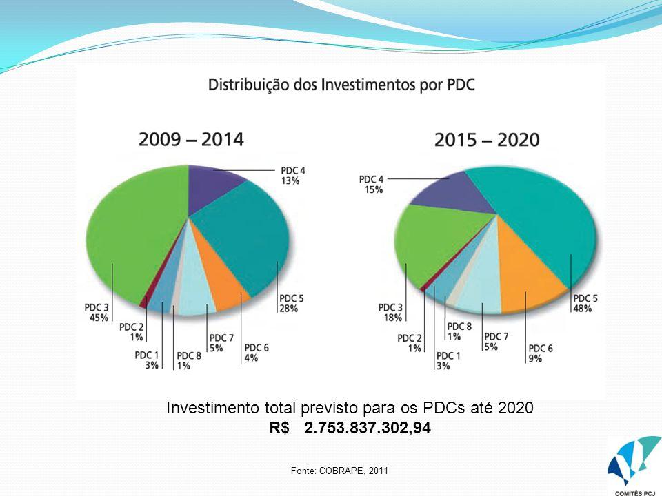 Investimento total previsto para os PDCs até 2020