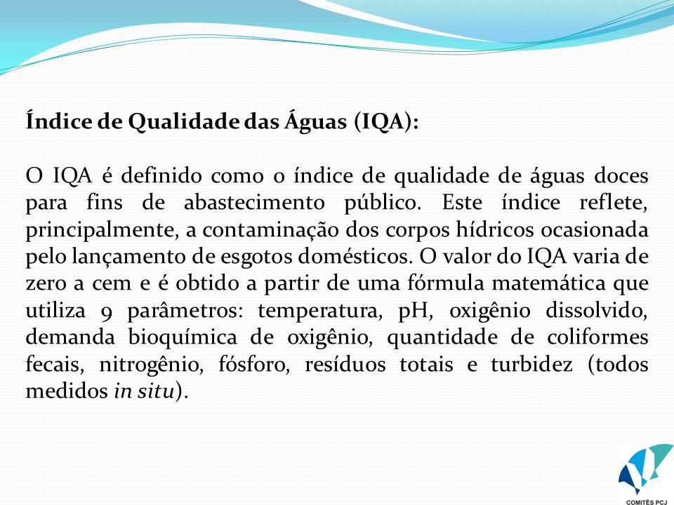 Índice de Qualidade das Águas (IQA):