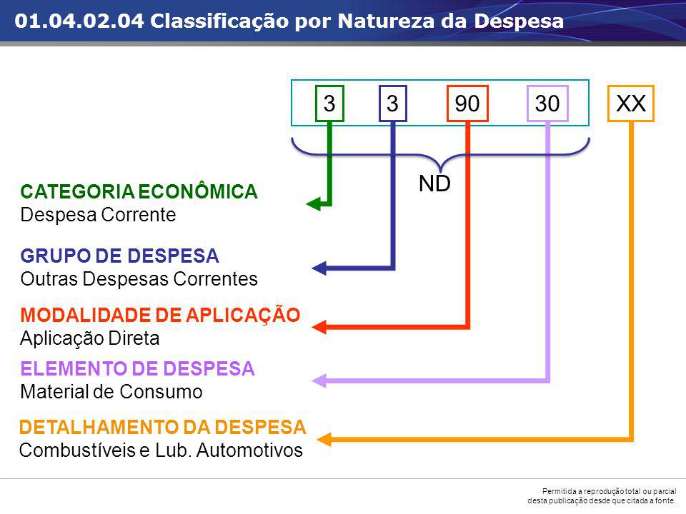 3 3 90 30 XX ND 01.04.02.04 Classificação por Natureza da Despesa
