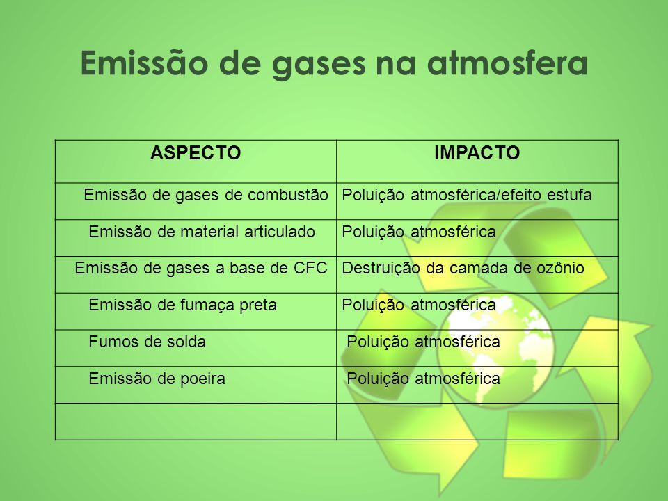 Emissão de gases na atmosfera