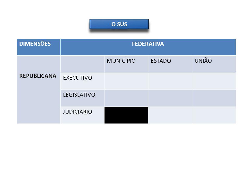 O SUS DIMENSÕES FEDERATIVA REPUBLICANA MUNICÍPIO ESTADO UNIÃO EXECUTIVO LEGISLATIVO JUDICIÁRIO