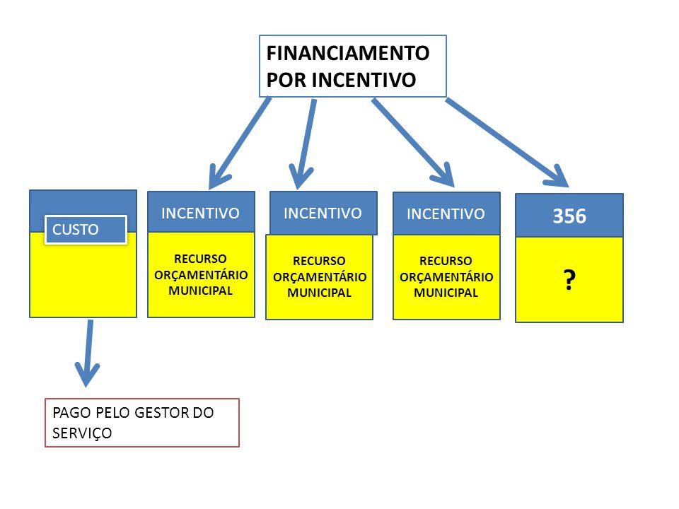 FINANCIAMENTO POR INCENTIVO 356 INCENTIVO INCENTIVO INCENTIVO CUSTO