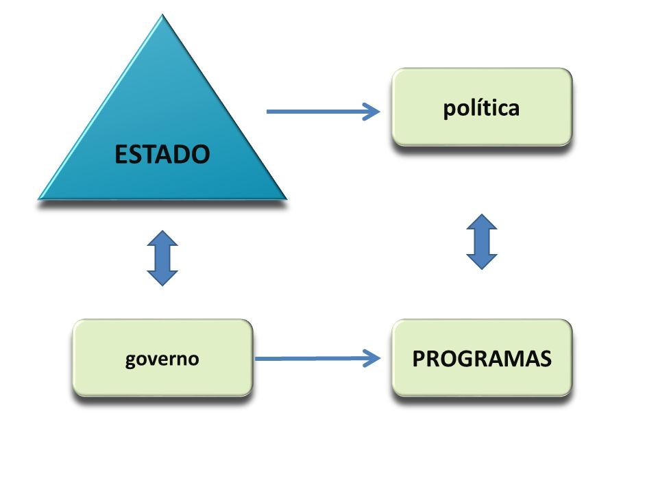 ESTADO política governo PROGRAMAS