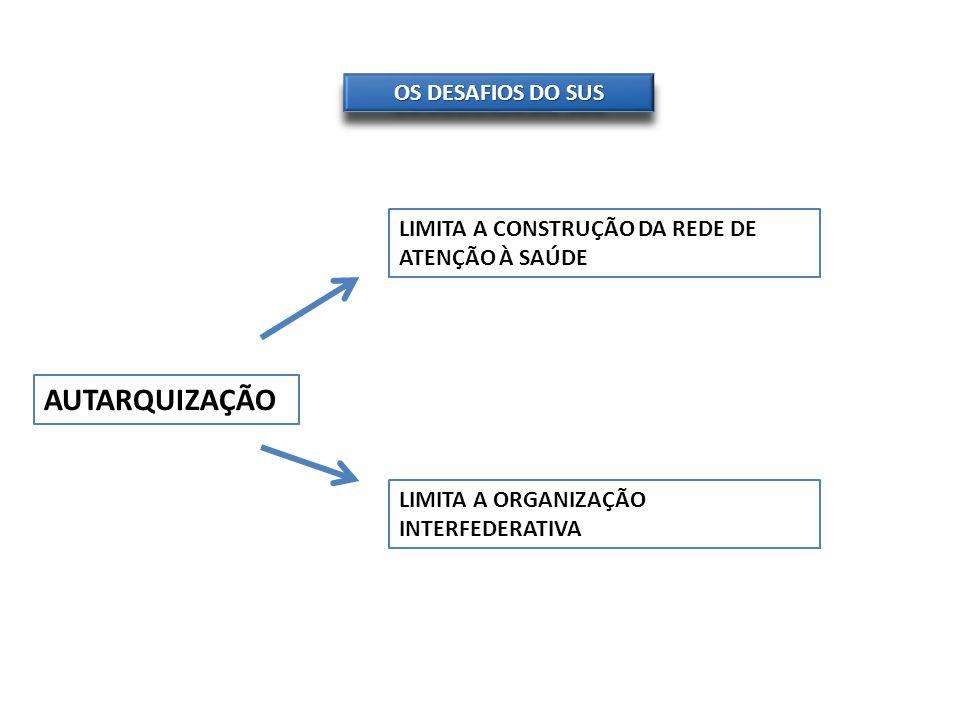 AUTARQUIZAÇÃO OS DESAFIOS DO SUS