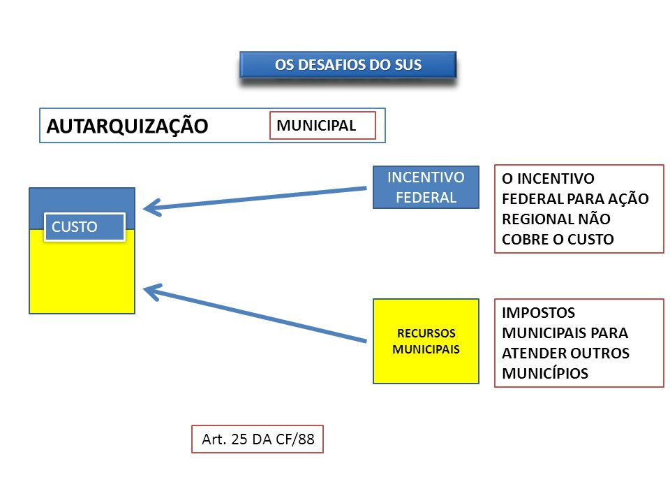 AUTARQUIZAÇÃO OS DESAFIOS DO SUS MUNICIPAL INCENTIVO FEDERAL