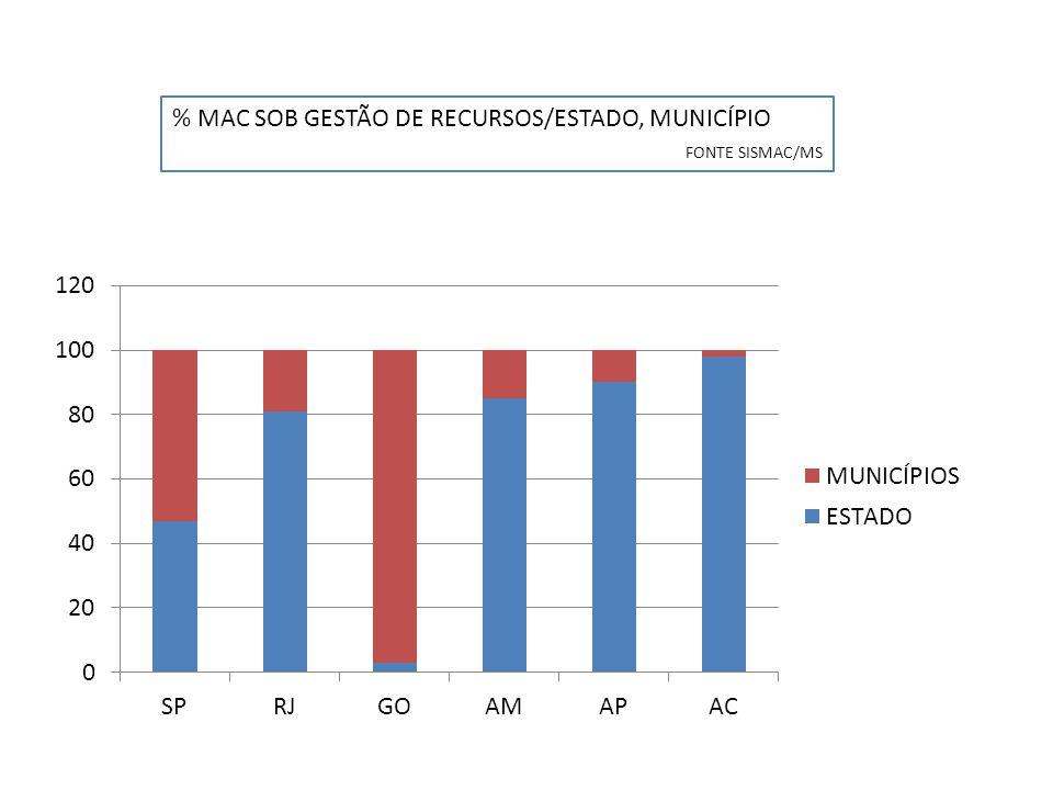 % MAC SOB GESTÃO DE RECURSOS/ESTADO, MUNICÍPIO