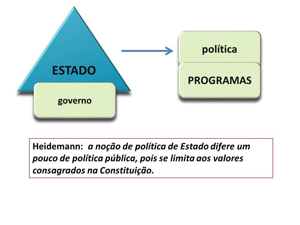 ESTADO política PROGRAMAS governo