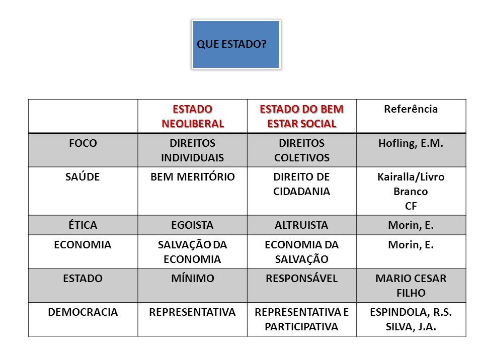 ESTADO DO BEM ESTAR SOCIAL Referência FOCO DIREITOS INDIVIDUAIS